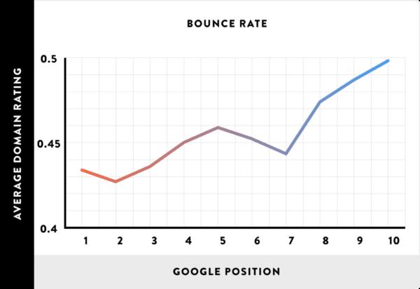 直帰率と検索順位の相関関係
