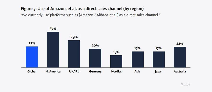 Amazonは競合?機会?
