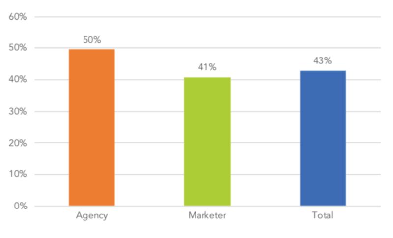 Google, Facebook, Amazonへの年間広告予算割合