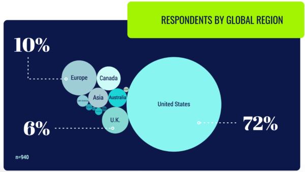 グローバル給与の回答者分布