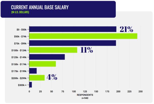 グローバルのマーケティング担当者給与の区分