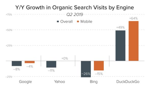 検索エンジンの訪問者数増減データ