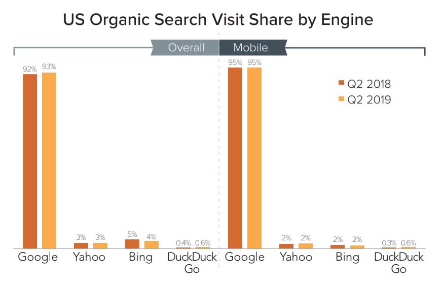 米国における検索エンジンのシェア増減グラフデータ