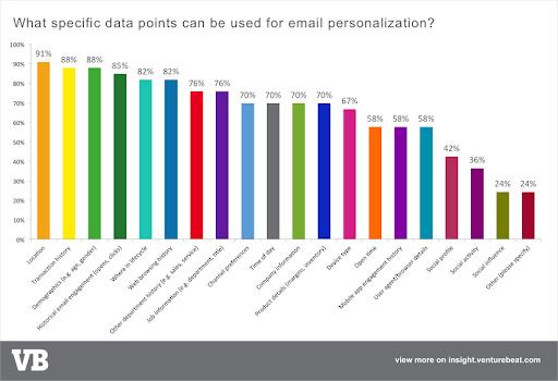 Eメールコンテンツに利用しているユーザーのデータ
