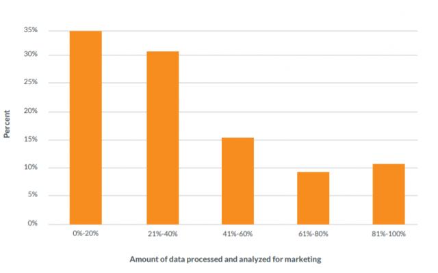 顧客データの活用度合いに関する調査データ