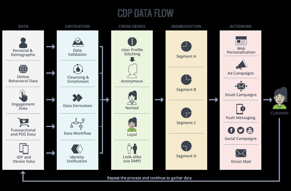 CDPの仕組みとデータの流れ
