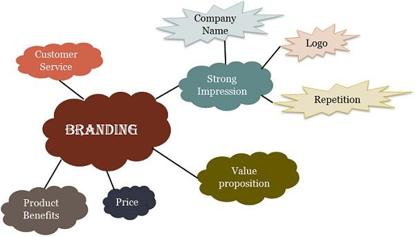 ブランディングを表すイメージ