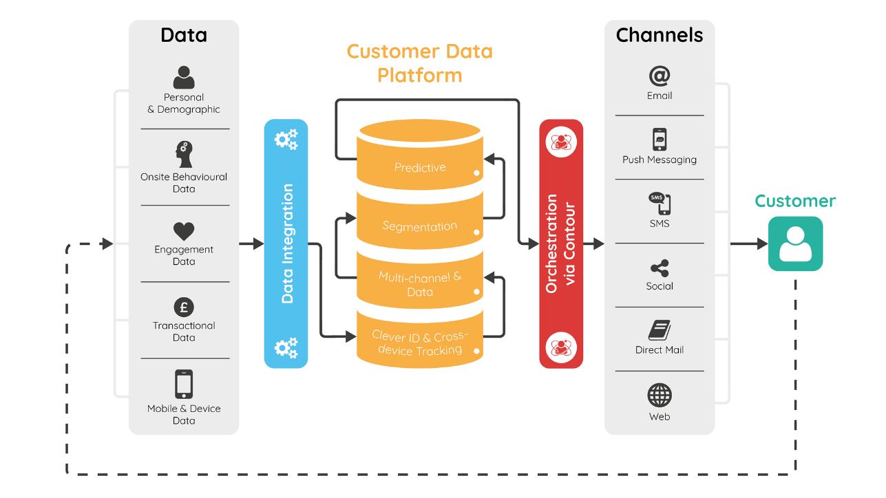 CDPとは?(英:Customer Data Platform 日:顧客データプラットフォーム)
