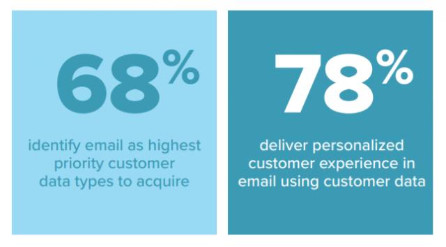 Eメールマーケティングのパーソナライズのデータ