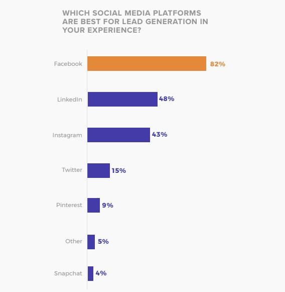 リード獲得においてどのソーシャルメディアが最も良かったですか?
