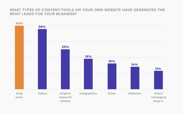 自社サイトのどのようなコンテンツがビジネスをリードしていますか?