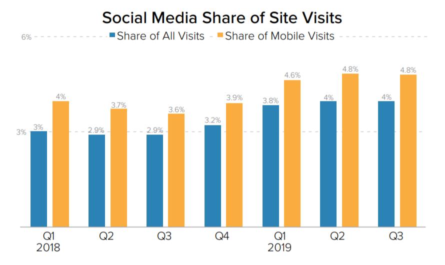 ソーシャルメディアのウェブ訪問数増加における重要性
