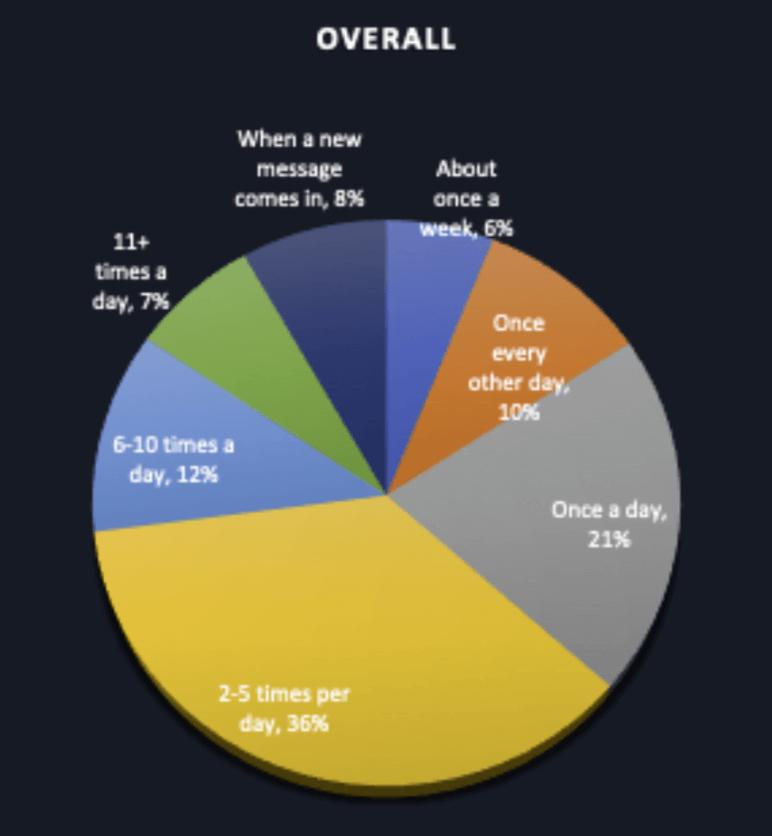 Eメールのチェック頻度データ