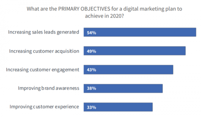 digital-marketing-trend-2020
