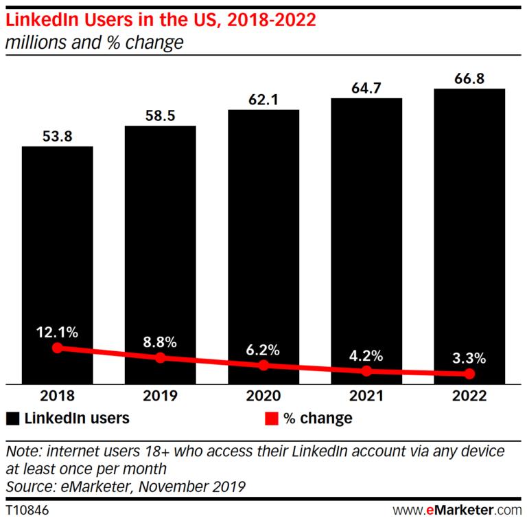 Linkedinのユーザー増加率