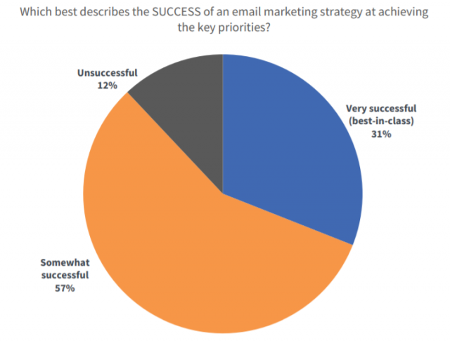 Eメールマーケティングは目標達成に貢献しているというアンケートデータ