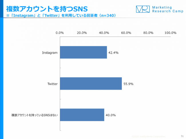 TwitterとInstagramユーザーの複数アカウント