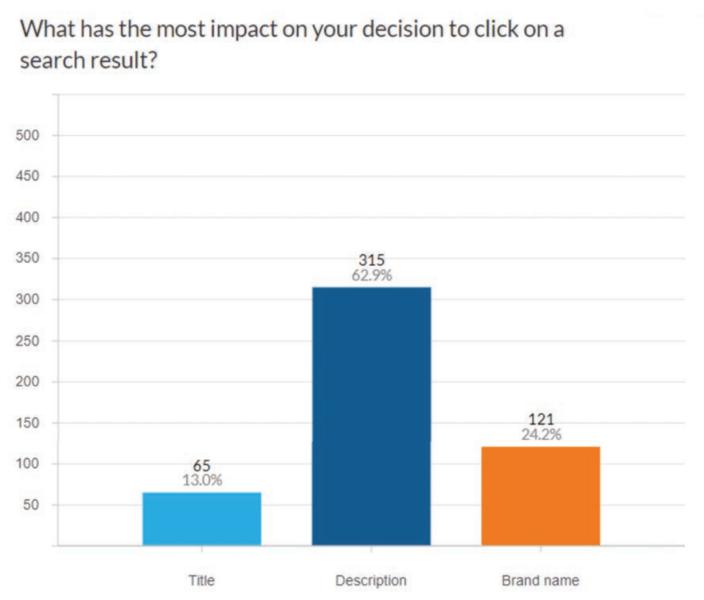 クリック率に影響を与える要素に関するSEO調査データ