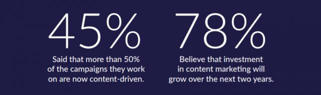 マーケターの45%が現在取り組んでいるキャンペーンの半数以上がコンテンツ主導であると主張