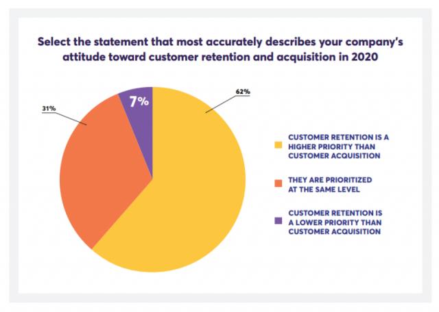 顧客維持は顧客獲得よりも重要