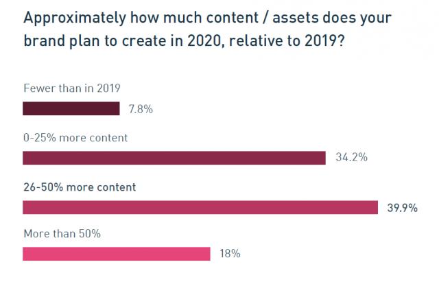 ブランドが2020年に作成する予定のコンテンツ/アセットは、2019年と比較してどのくらいの量になるのか