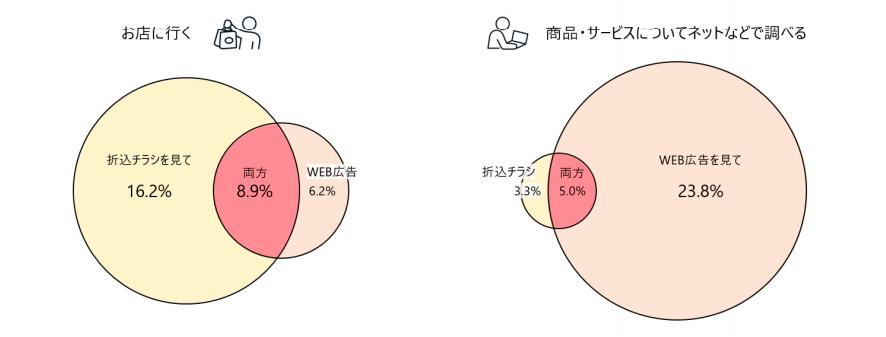 Web広告と折り込みチラシの実店舗への来店行動調査図