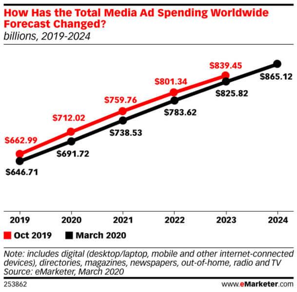 世界の広告支出予測2020年