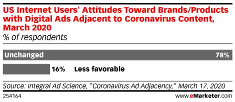 広告に対する態度の調査結果