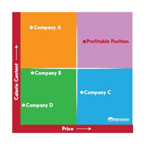 ブランドポジショニングマップの事例