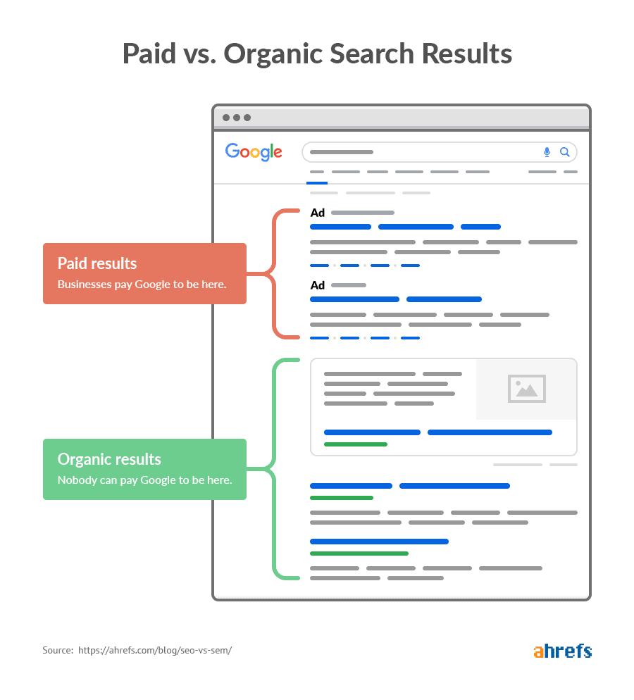 Googleの検索結果ページの構成