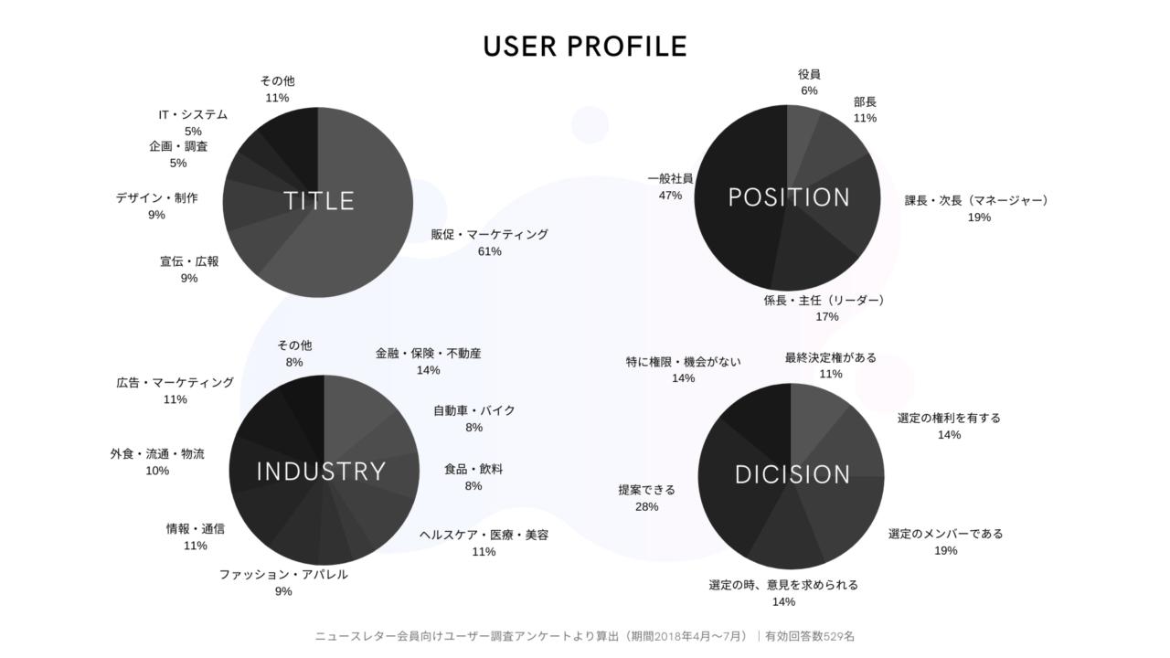 読者データ
