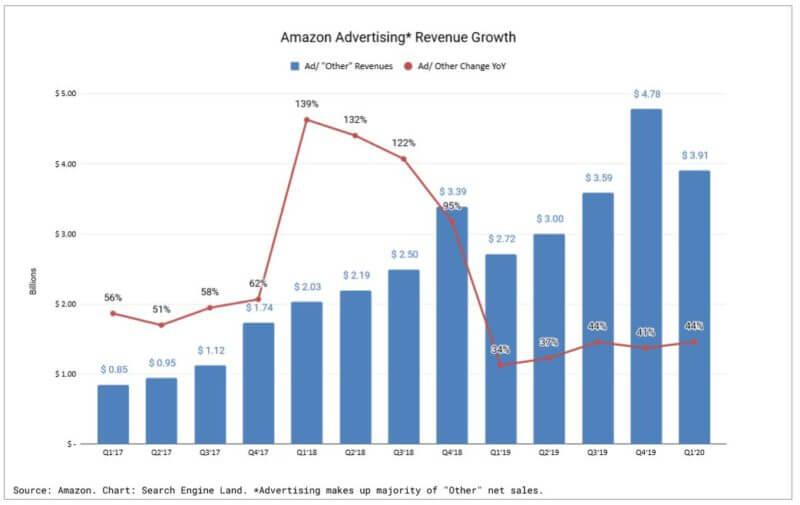 Amazon(アマゾン)の広告売上成長推移