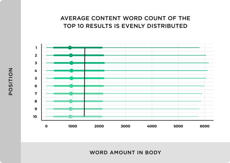 単語数とランキングの間に直接的な関係はないことがわかりました。