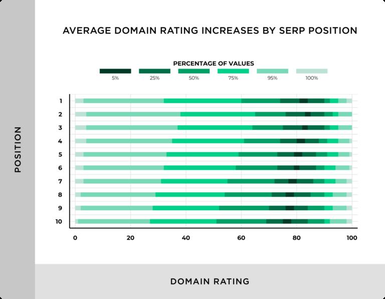 そして一般的には、SERPの位置によって平均的なドメインレーティングが増加します。