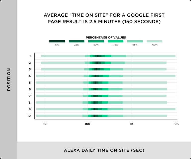 Googleの1ページ目の結果に対するサイト滞在時間の平均は2.5分だった。