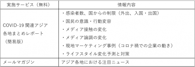 COVID-19関連アジア各地市場レポートサービス(期間限定無料サービス)