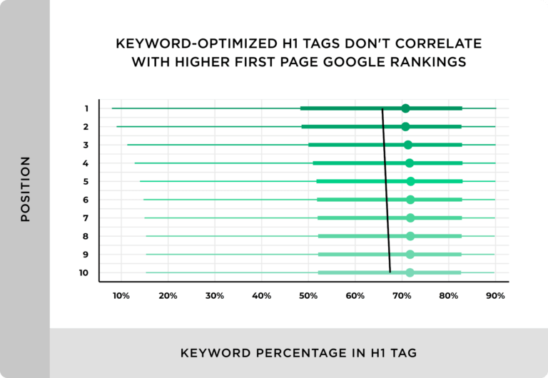 キーワードにマッチしたH1タグは、基本的にGoogleの上位ランキングとは関係がない。