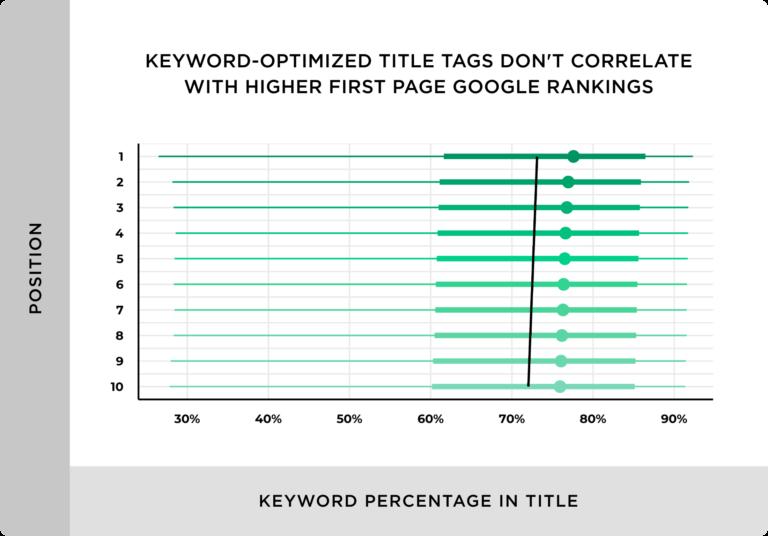 キーワードに最適化されたタイトルタグは、最初のページでの上位ランキングとは相関関係がないとしている。