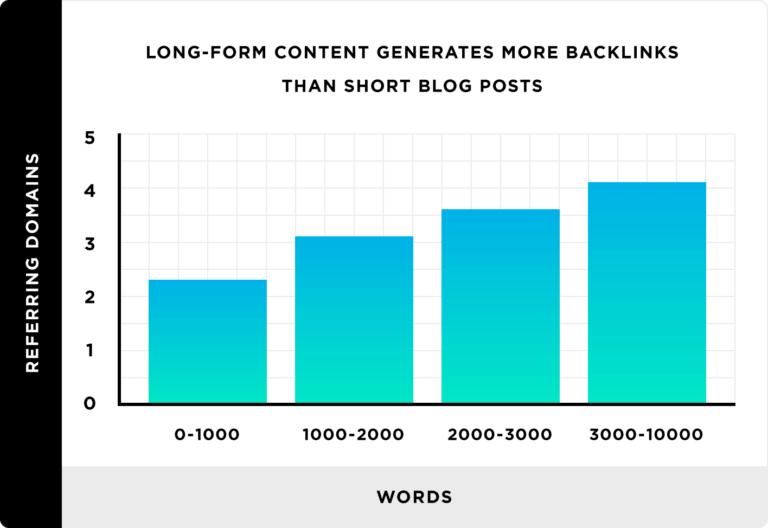 一般的な研究では、短いブログ記事よりも長いコンテンツの方がバックリンクを多く蓄積する傾向があることがわかっている。