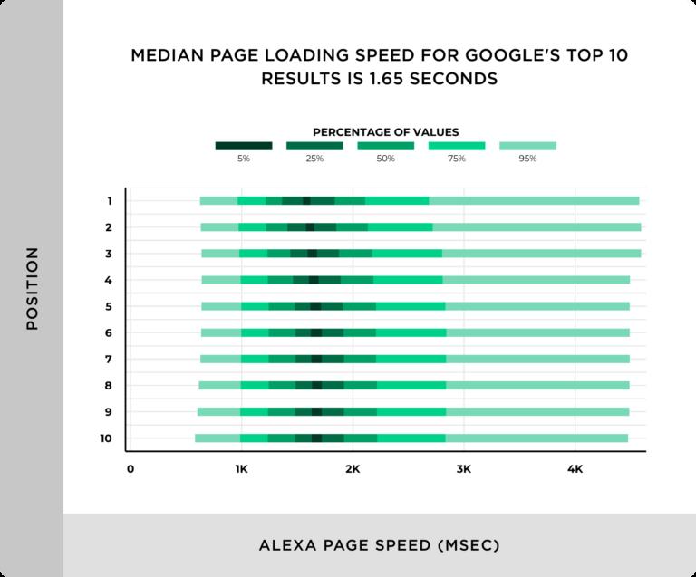 最初のページの検索結果の平均ページ読み込み速度は1.65秒