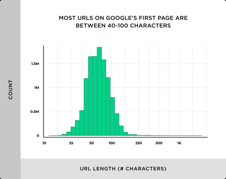 トップ10の平均のURLの長さは66文字であることがわかったという。