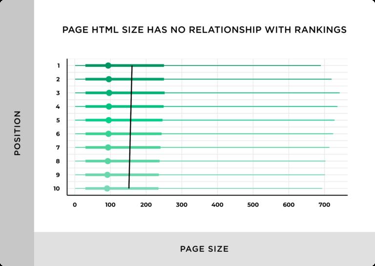 ページサイズとランキングの相関