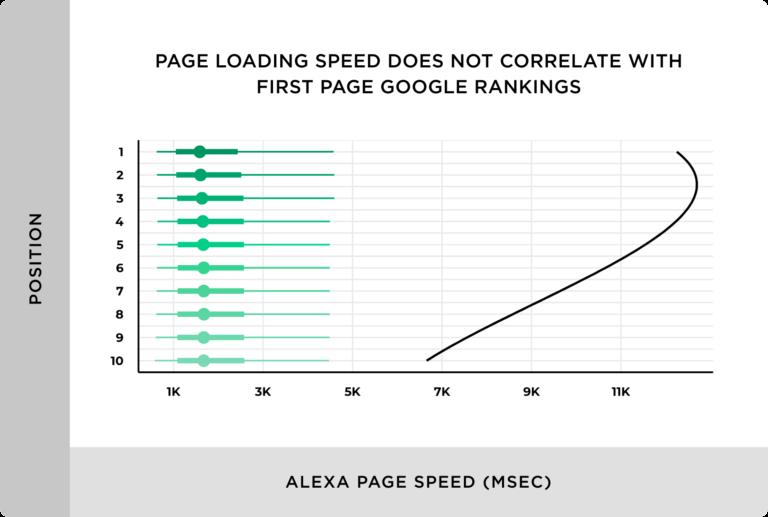 サイトページ速度と検索ランキングは相関していない