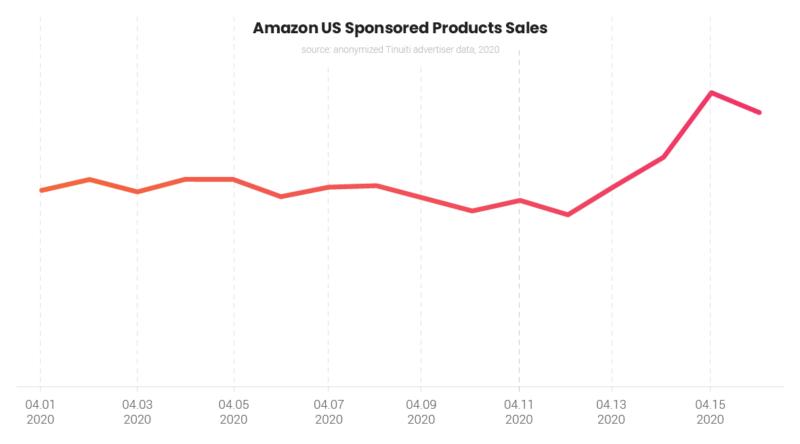 Amazonスポンサー広告の売上推移