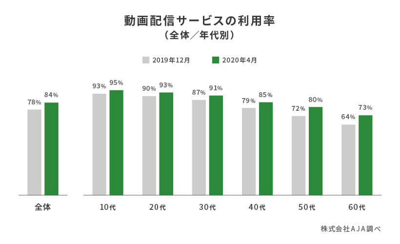 動画配信サービスの利用率