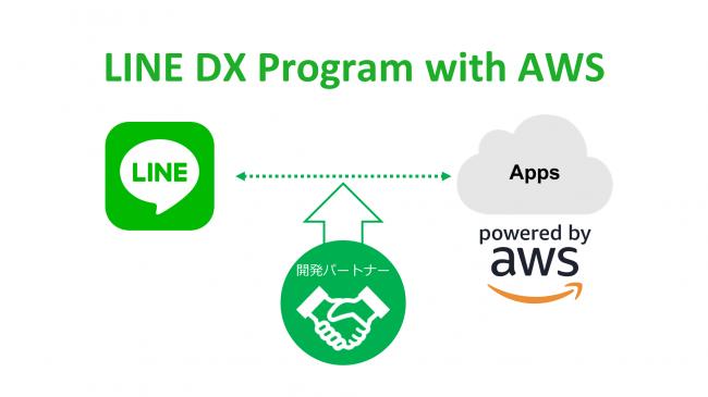 LINE、AWSを活用して企業のDX実現を支援する「LINE DX Program with AWS」の提供を開始