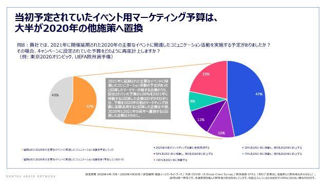 実に78%がマーケティング投資を縮小!約半数が2020年度予算15%以上カット【電通イージス・ネットワーク調査】
