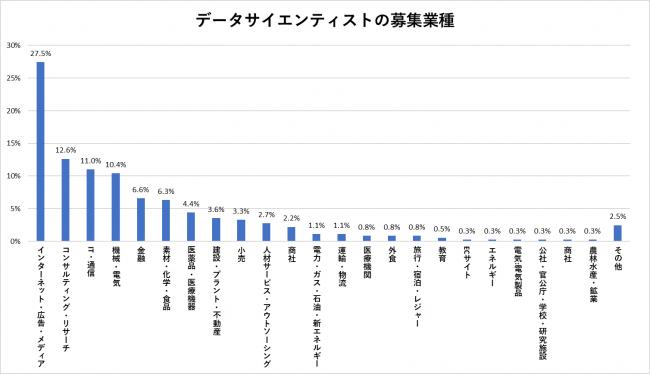 【実体調査】データサイエンティストの平均年収、必要条件(技術・スキル)、業種・業界から分かる採用要件とは?