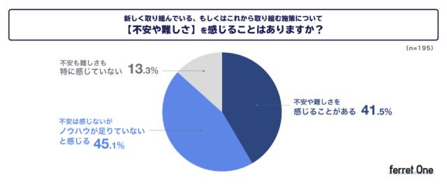 8 割以上が「コロナ禍で実施/検討しているマーケティング施策について不安やノウハウ不足を感じる」と回答。