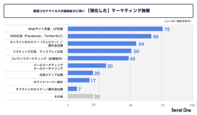 ロナ禍において強化した施策について聞いたところ、「Web サイト改善、LP 改善」(38.4%)、「SNS 広告(Facebook、Twitter など)」(33.8%)、「オンラインのセミナー(ウェビナー)/展示会出展」(27.6%)、「リスティング広告、ディスプレイ広告」(25.6%)、「コンテンツマーケティング(記事制作)」(24.6%)と回答